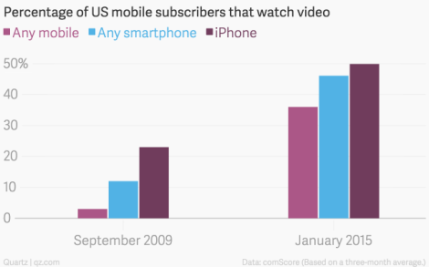 percentage-of-us-mobile-subscribers-that-watch-video-any-mobile-any-smartphone-iphone_chartbuilder